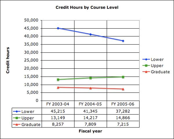 WNMU Credit Hours