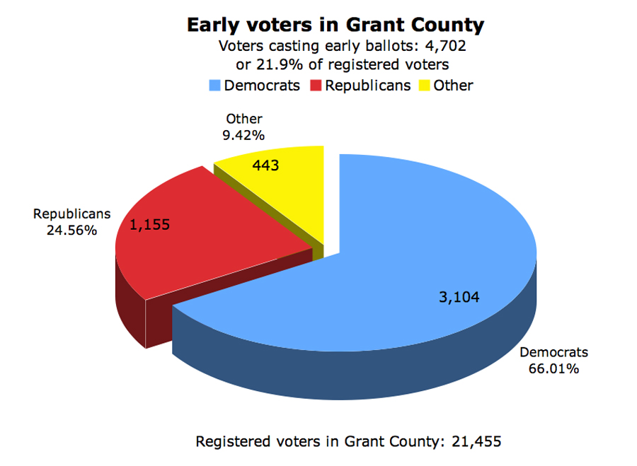 Grant County Early Voters II