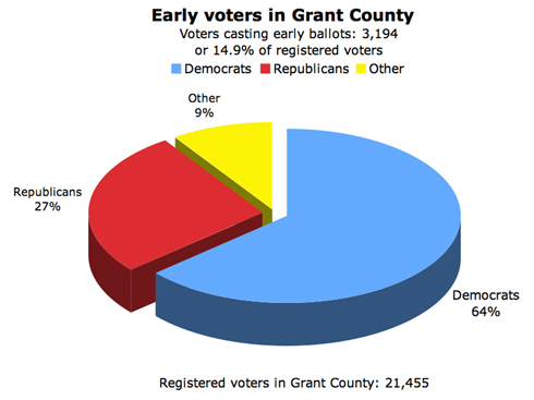 Grant County Early Voters