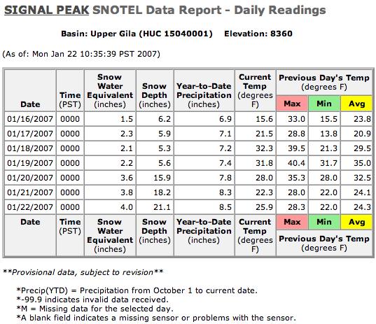 Signal Peak SNOTEL Data