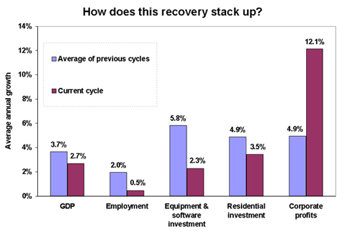 Economic Recovery Under Bush