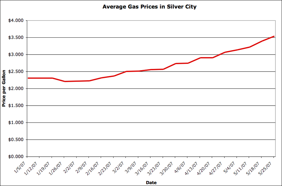 Silver City Gas Prices: Jan-May 2007