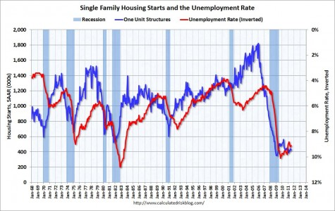 Housing Starts vs. Unemployment (Inverted)