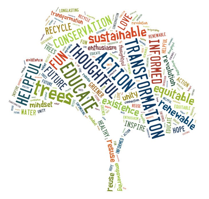 Word cloud of the Environmental Stewardship Summit Shared Vision.